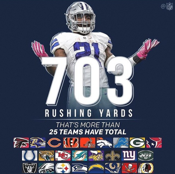 Ezekiel Elliott is leading the NFL in rushing yards